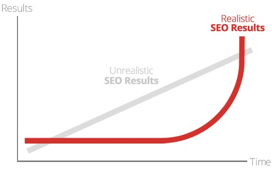 The-Slope-of-SEO by Marvin Russel