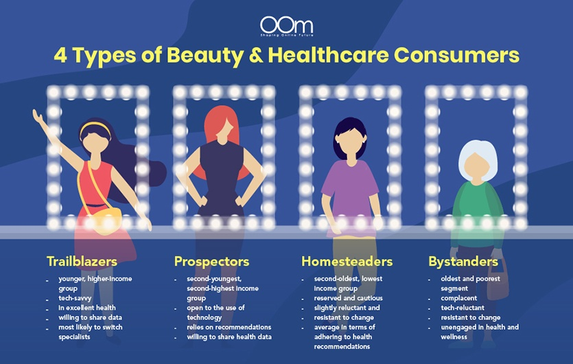 Types of Beauty and Healthcare Consumers in Singapore