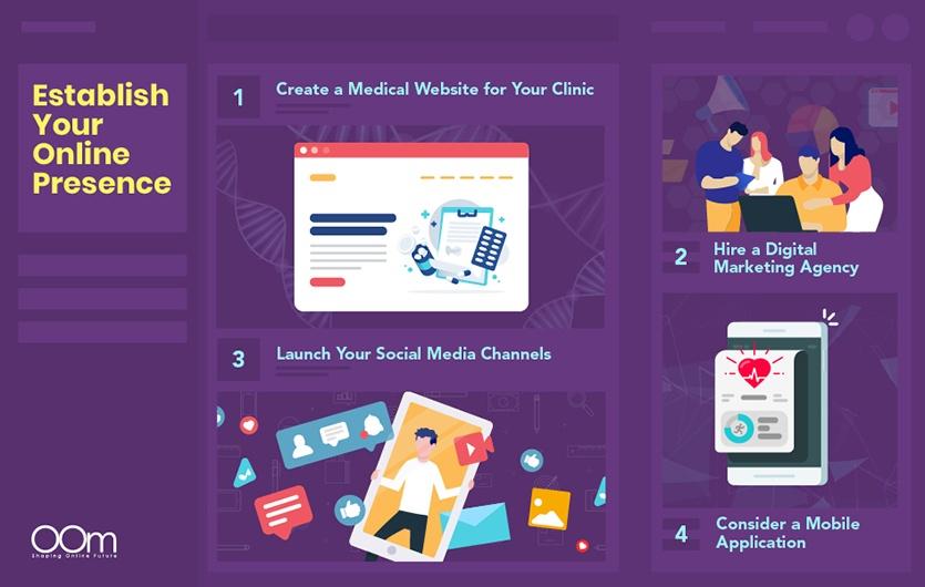 Establishing the Online Presence via Mobile Application