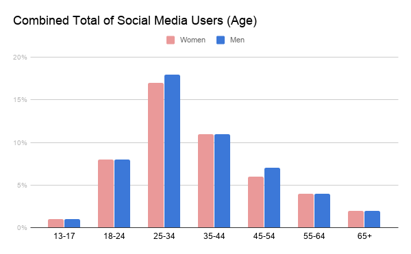 Combined Total of Social Media Users (Age)