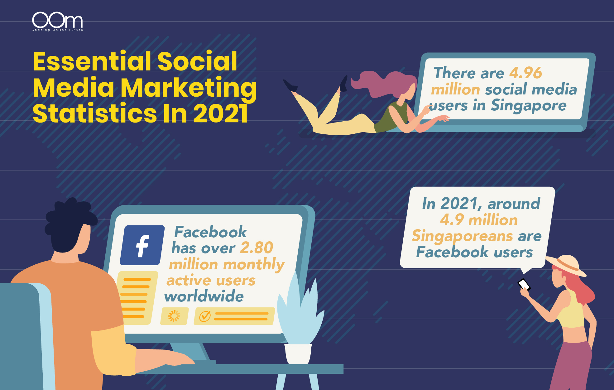 Essential Social Media Marketing Statistics In 2021