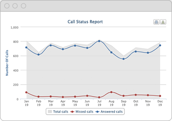 data of call status report