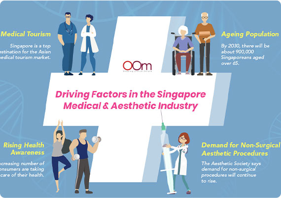 oom infographics first example