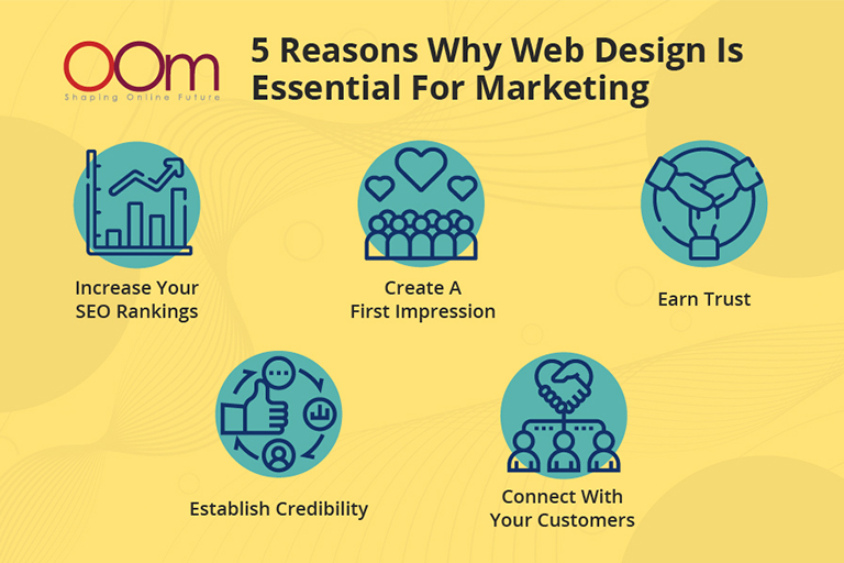 5 Reason Why Web Design is Essential for Marketing