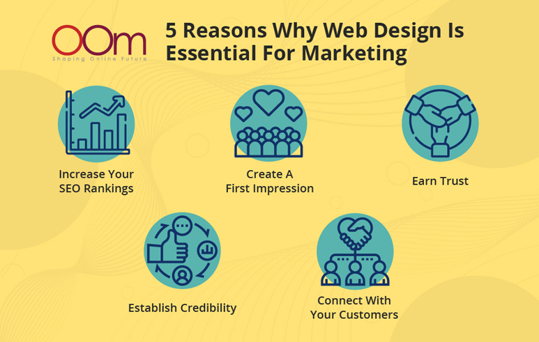 5 reasons why web design is essential for marketing