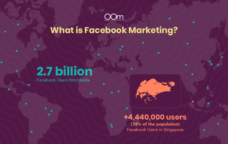 2.7 Billion Facebook users worldwide