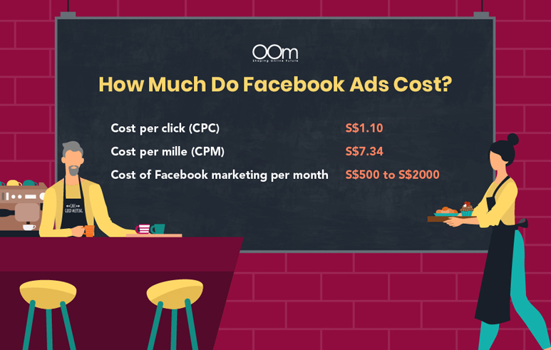 cost of facebook marketing ads in Singapore