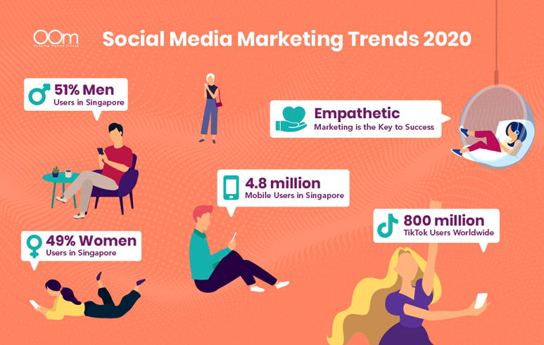 social media marketing trends 2020 in Singapore