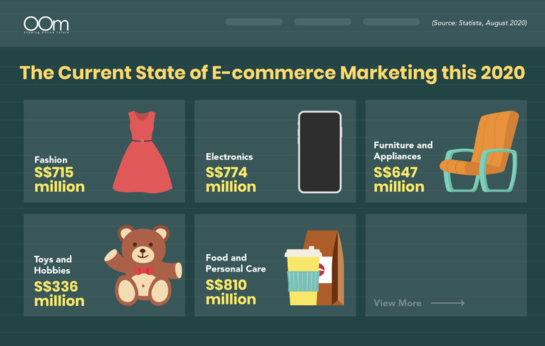THE CURRENT STATE OF E-COMMERCE IN SINGAPORE THIS 2020
