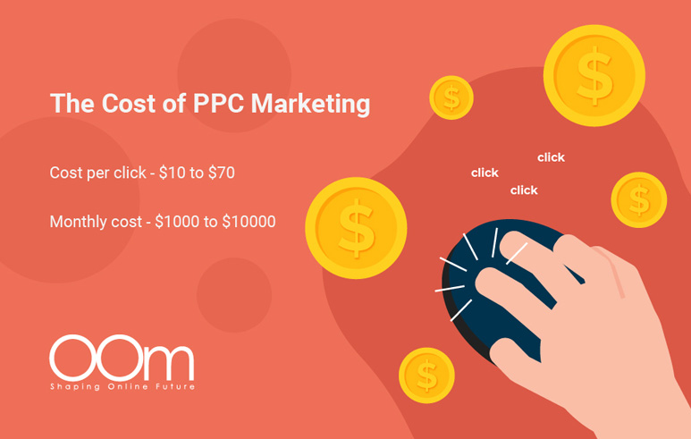 The Cost of PPC Marketing In Singapore