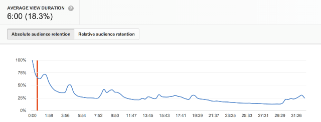 YouTube Average View Duration