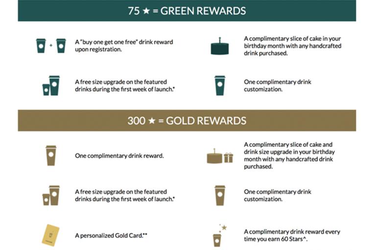 Starbucks Loyalty Reward Program