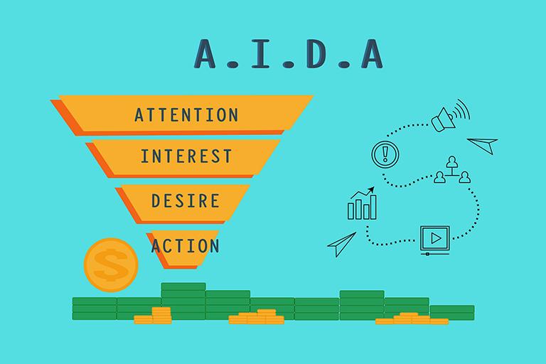 AIDA Attention Interest Desire Action
