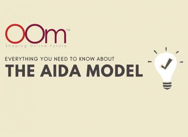 AIDA Model For Digital Marketing